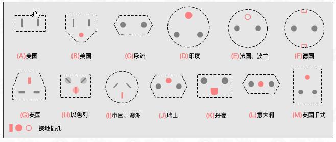 多国插头插座类型