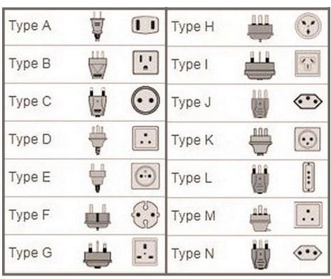 世界电源插座类型
